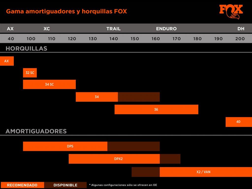 gama fox 2019